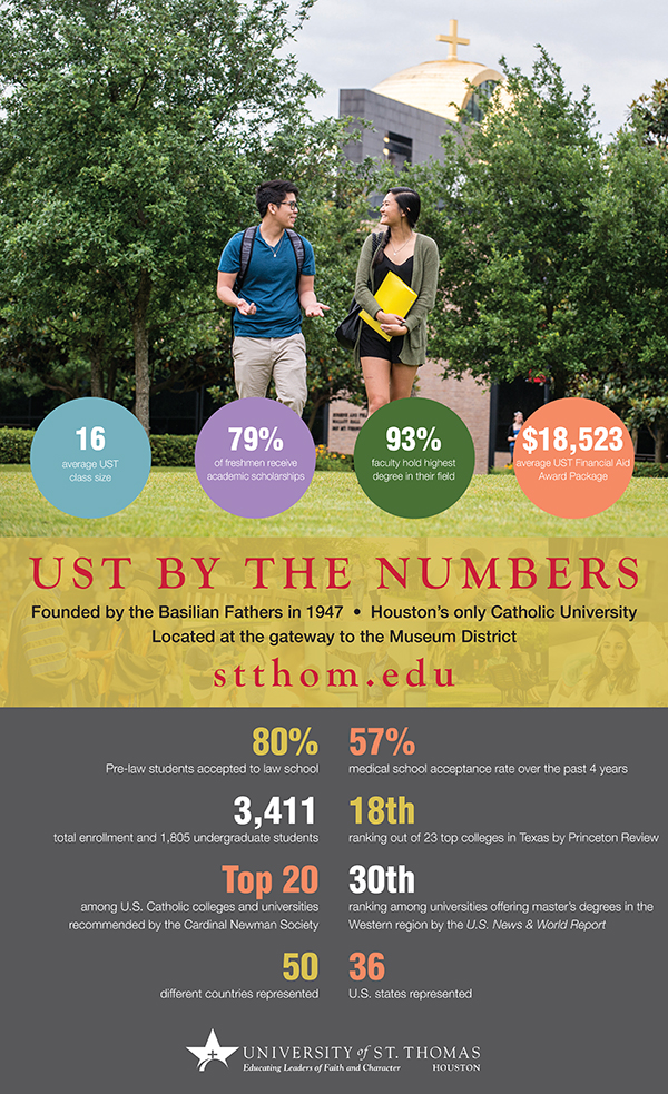 UST Facts - A closer look