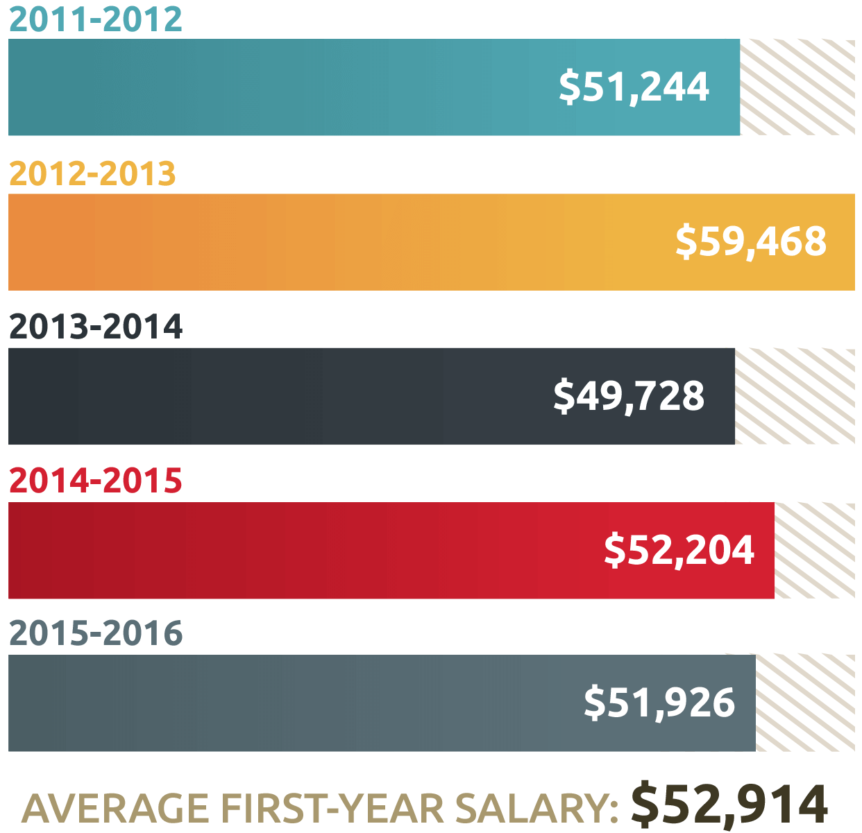 Average Salaries Within 1 Year of Undergraduate Completion at UST
