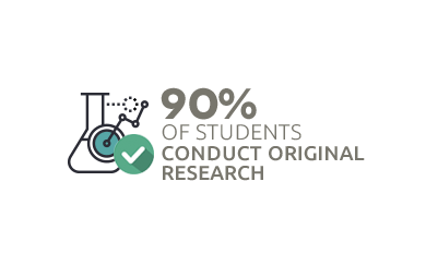 90% of students conduct original research