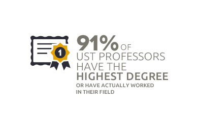 91% of UST Professors have the highest degree or have actually worked in their field.