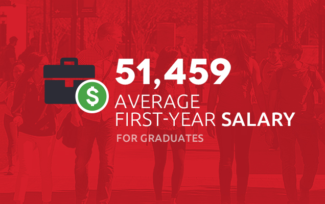 Graphic showing average first-year salary for University of St. Thomas Houston graduates